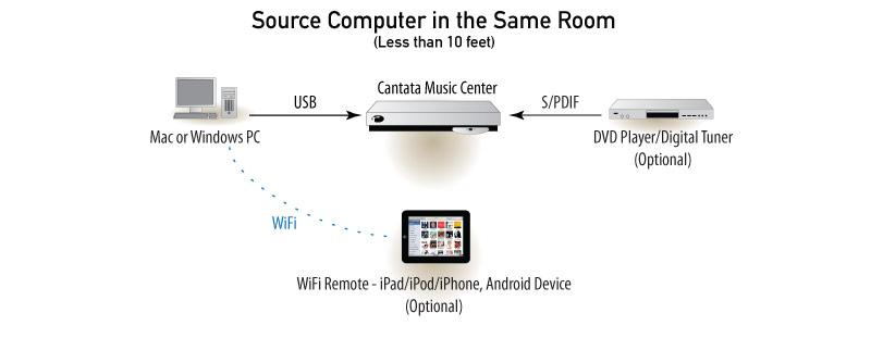 Cantata Music Center 2 0 | Resolution Audio